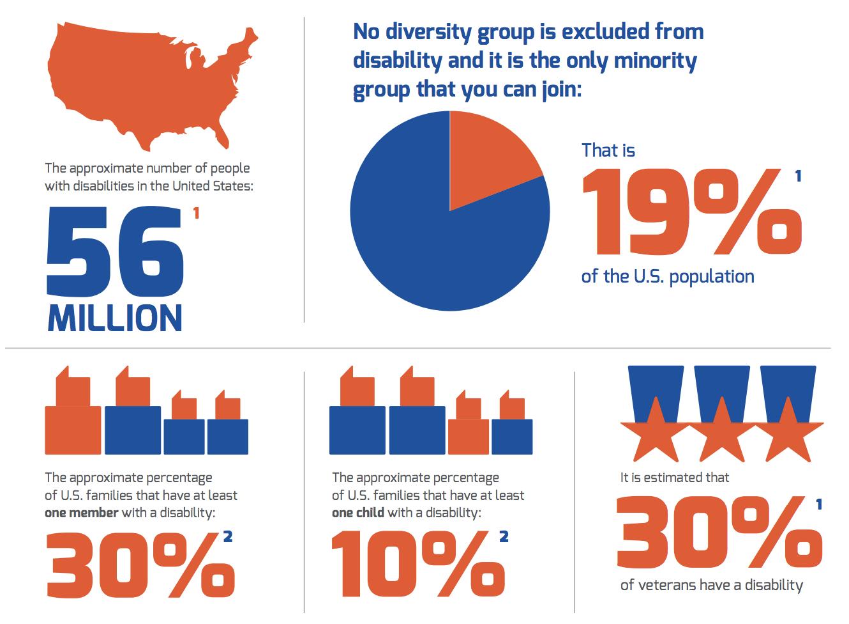 平等を求めて:障がい者インクルージョンの利点