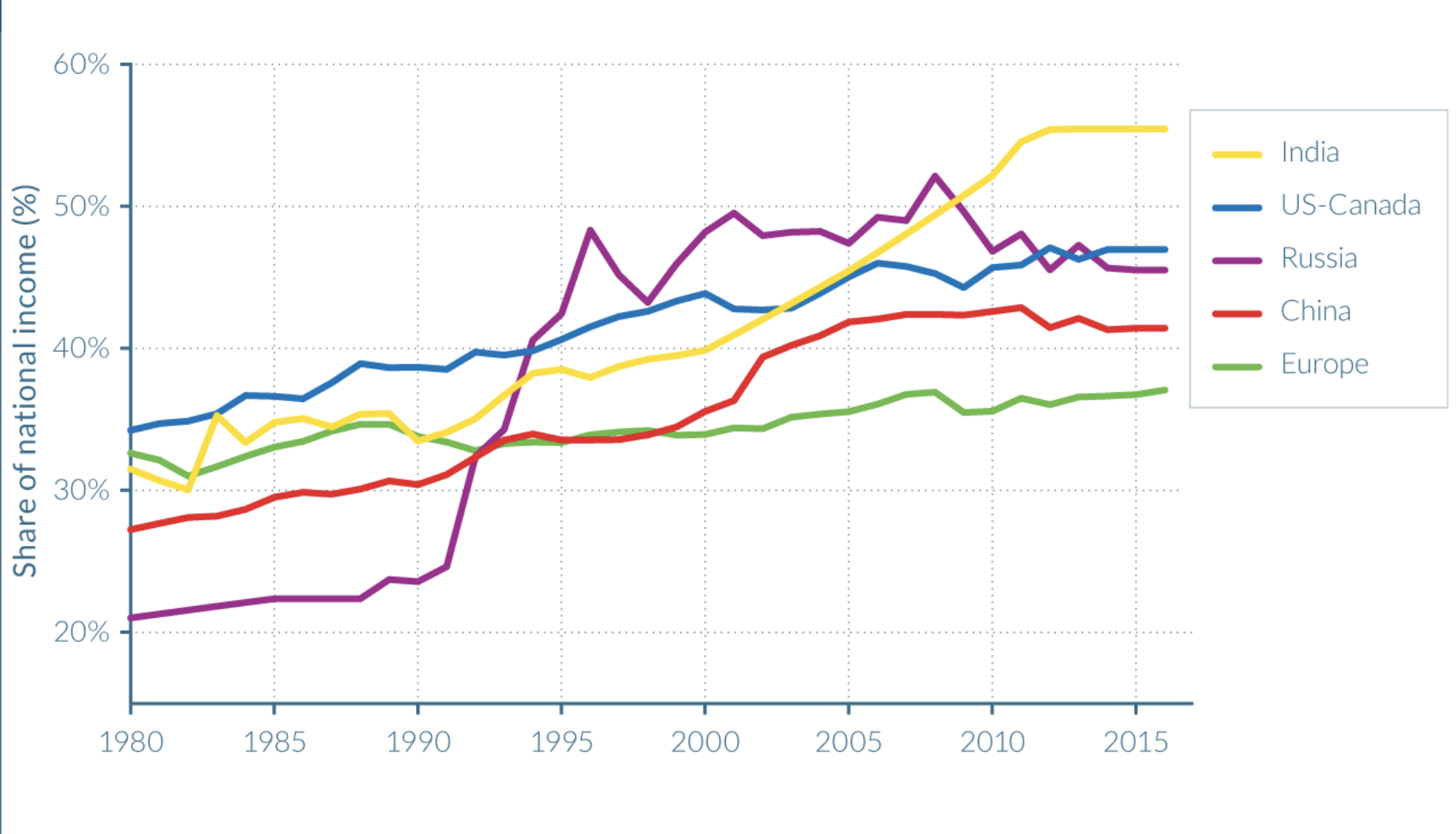 Wealth inequality has rocketed worldwide over the past 40 years