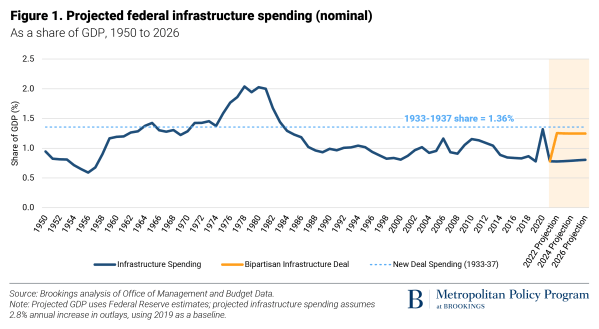 The bill increases federal infrastructure spending close to levels seen during the New Deal of the 1930s – but is it enough?