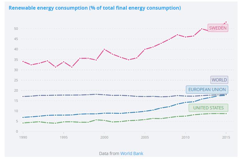 La Suède et ses prosommateurs est un leader mondial de la consommation d'énergie renouvelable.