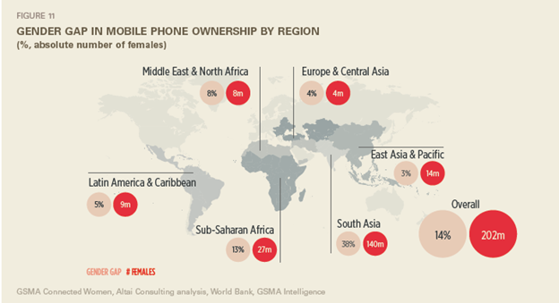 Gender gap in mobile phone ownership by region