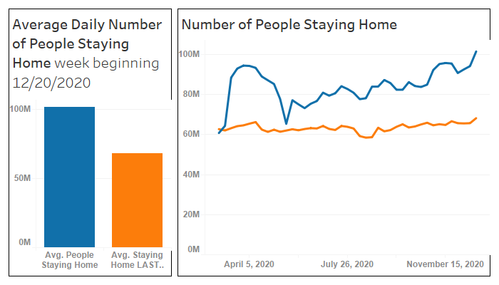 Average Daily Number of People Staying Home week beginning 12/20/2020