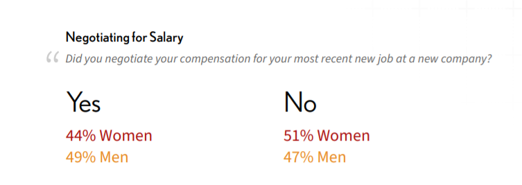 Statistics showing which percentage of women and men negotiated their salary