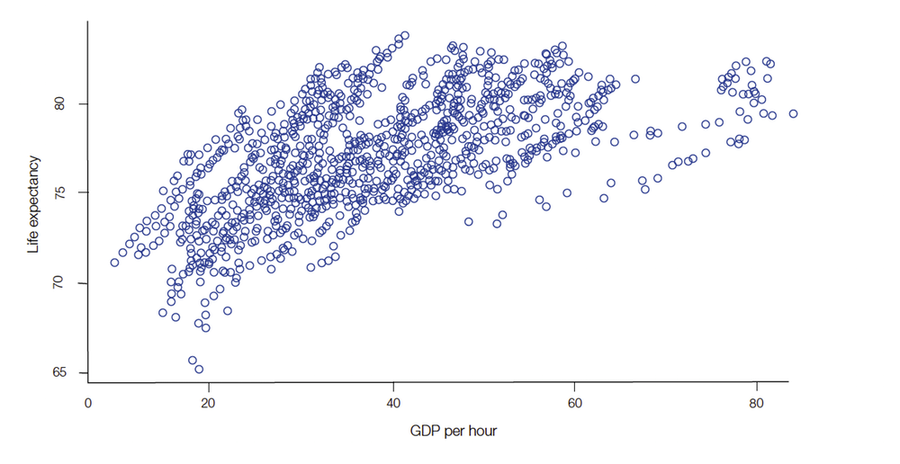 Scatterplot of life expectancy and GDP per hour 1970-2015 (35 countries).T