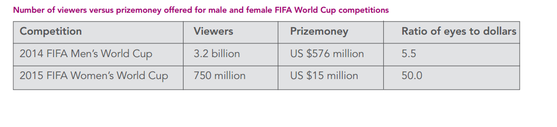 Number of viewers vs prizemoney for male and female FIFA World Cup competitions