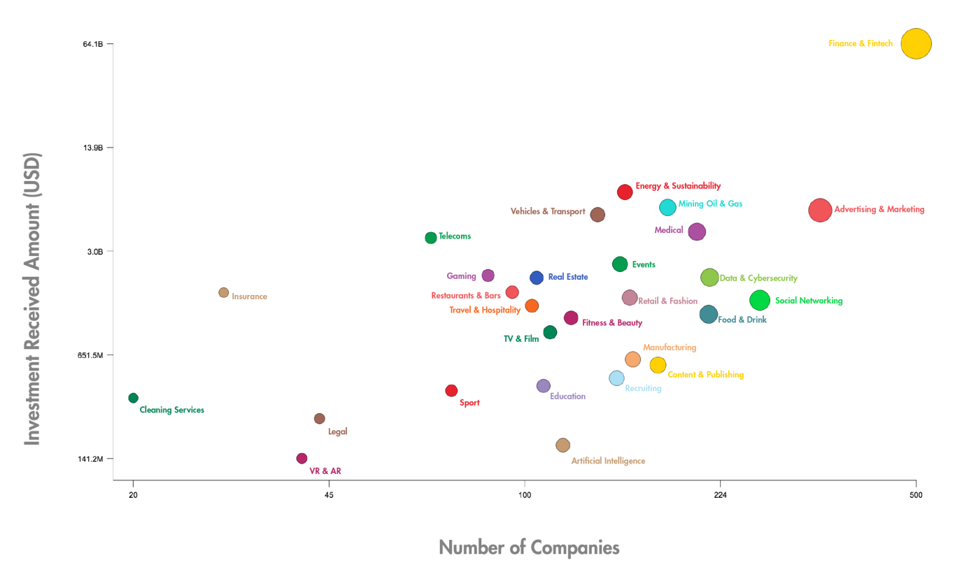 Scatterplot showing top segments by number of companies (size) and dollar amount of investment received in the past 10 years (2008–2017)