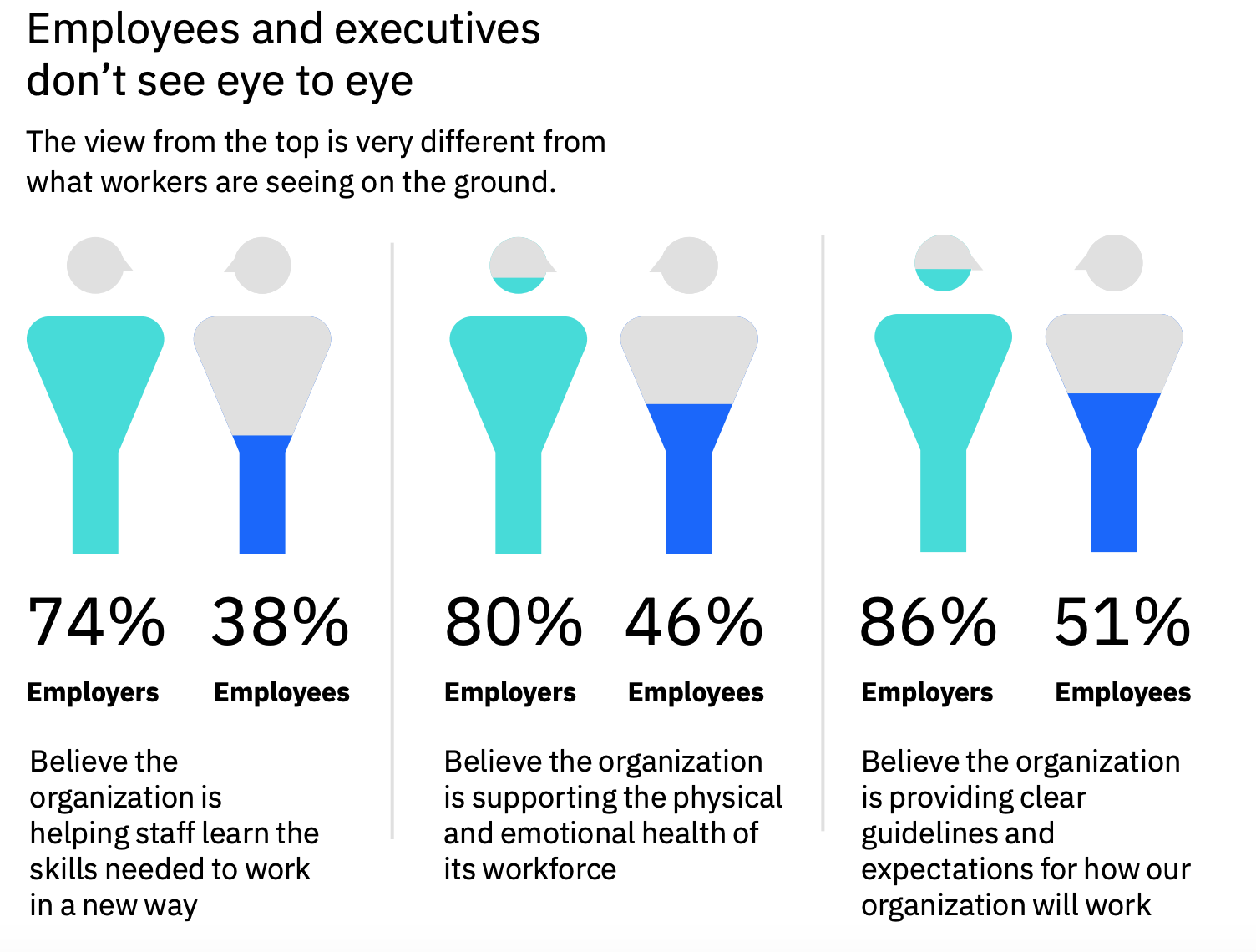 Employee executive organisation satisfaction workplace workforce Germany