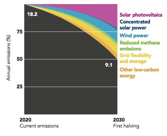 Une feuille de route de plus en plus remplie pour l'action climatique - Approvisionnement en énergie.