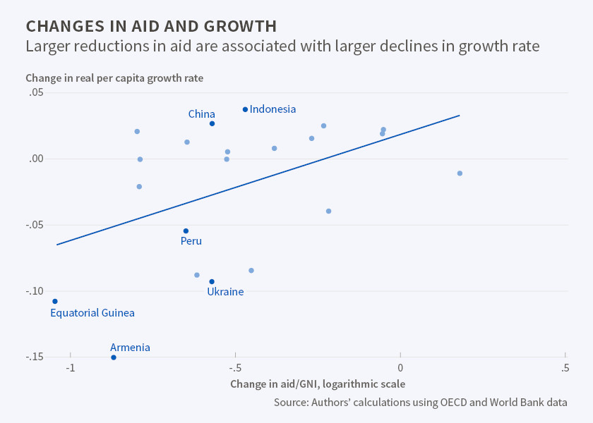 positive effects of foreign aid to Effect of foreign aid on development: does more money bring more development follows that foreign aid has a positive effect on hdi.