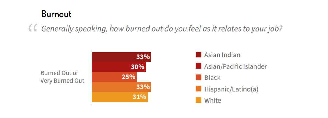 a chart showing how burned out people feel in the tech industry according to race