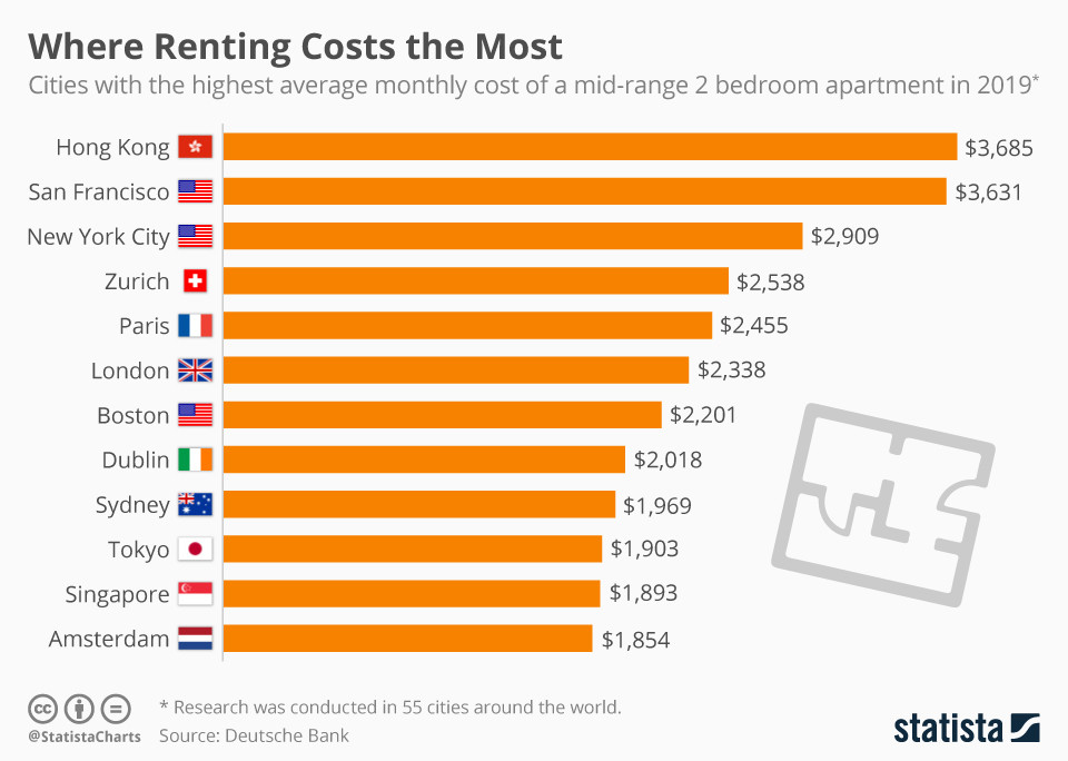 Rent prices are an issue in global cities worldwide