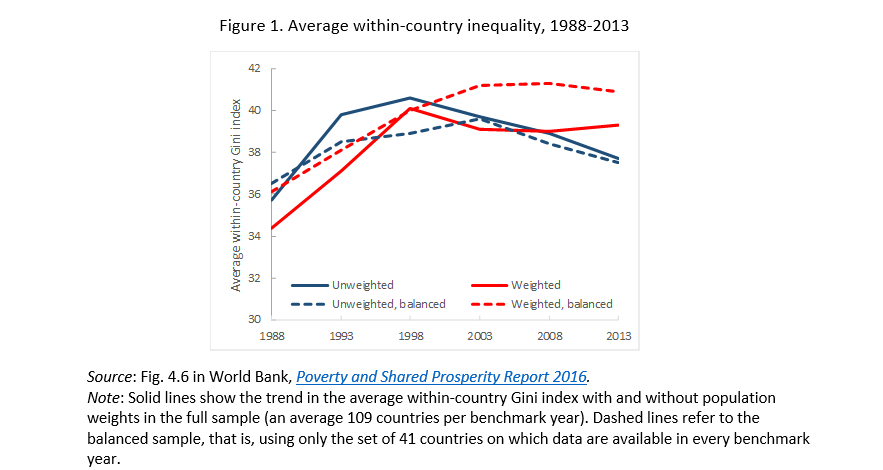 Average within-country inequality, 1988-2013