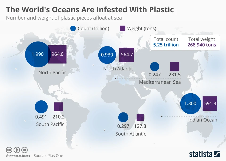 Number and weight of plastic pieces afloat at sea.