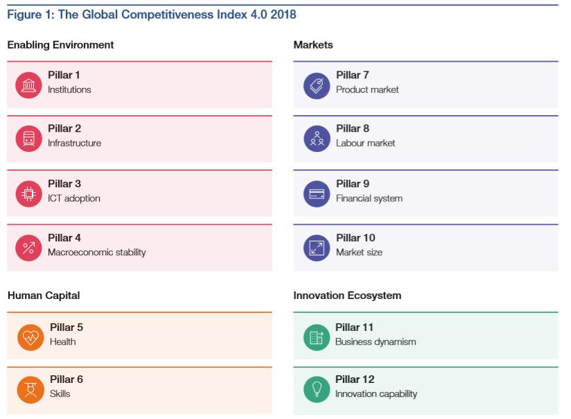 12 factors that drive competitiveness.