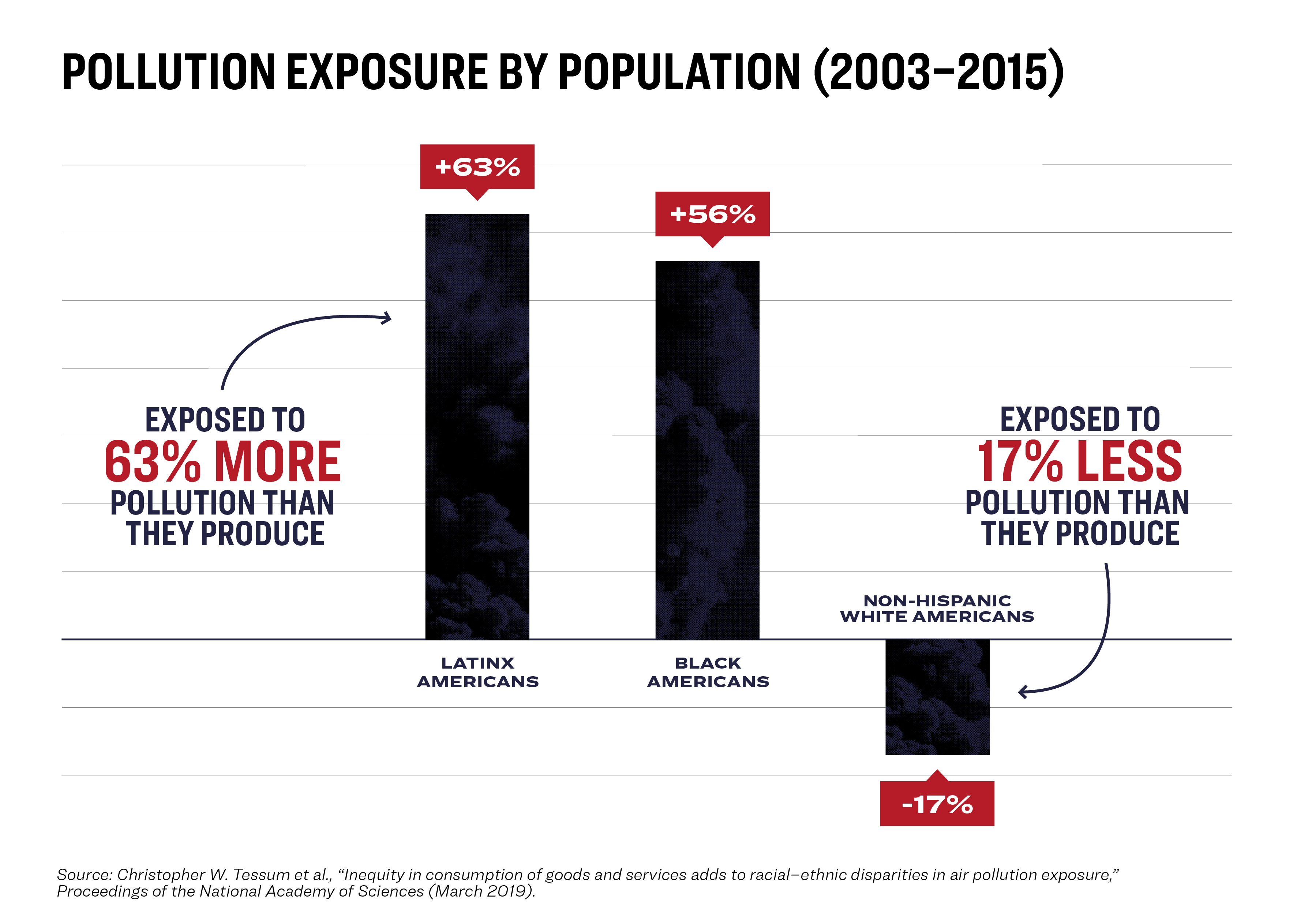 Exposure to air pollution among populations in the US.