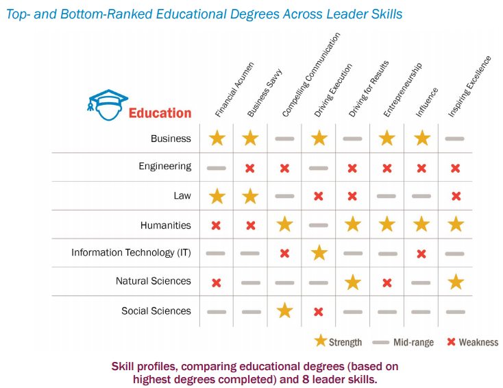 Leadership skills across different degree subject