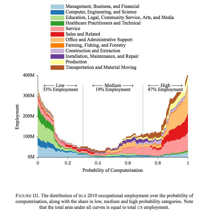 150602-robots jobs chart BI