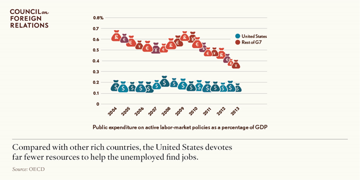 Compared with other rich countries, the United States devotes far fewer resources to help the unemployed find a job