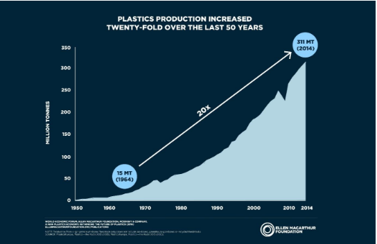 Plastics production over past 50 years