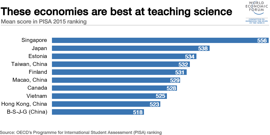 These economies are best at teaching science.