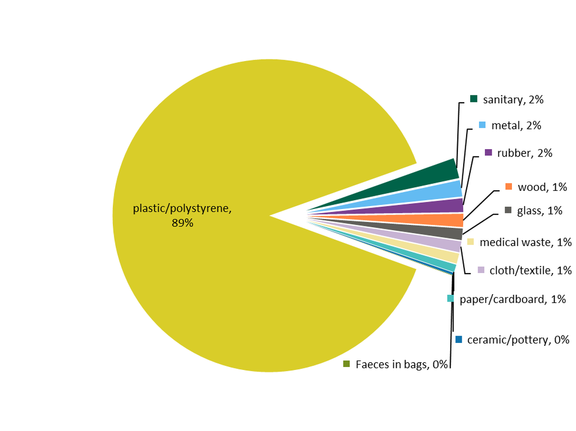 a pie chart showing what the majority of waste on the beach is made up from