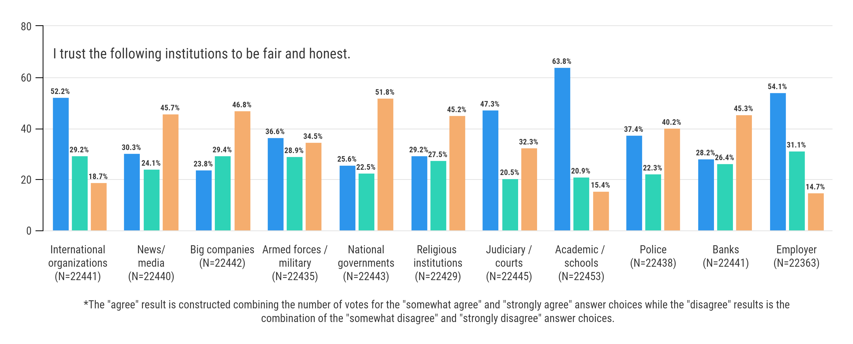 5 things we learned from one of the world's biggest surveys of young people