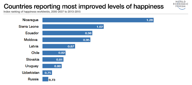 Countries reporting most improved levels of happiness