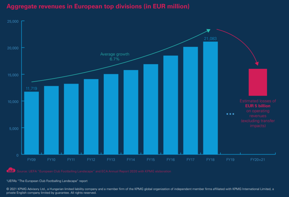 Aggregate revenues in European top divisions.