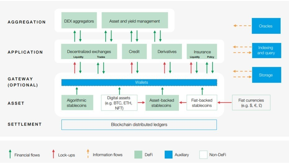 Decentralized Finance Decision-Makers Toolkit