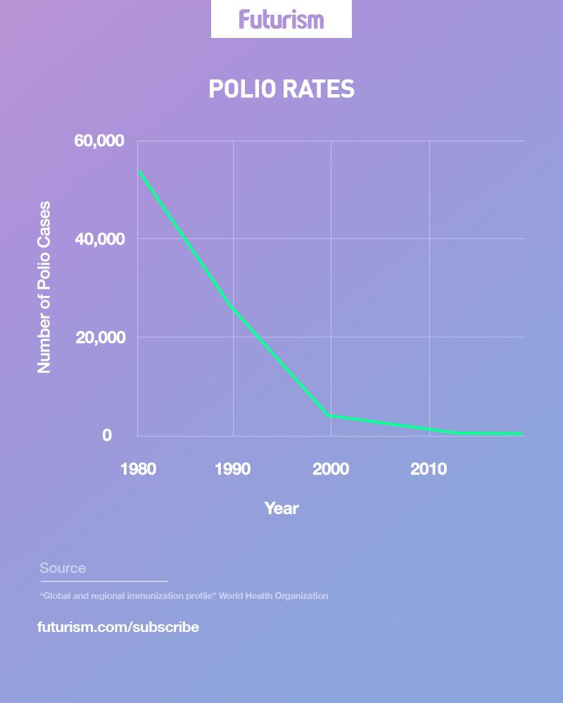 Polio Rates