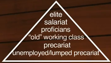 three dimensions of social class