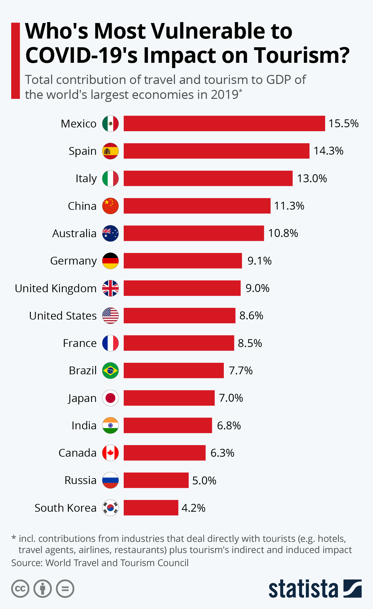 COVID 20 Which countries rely the most on travel and tourism ...