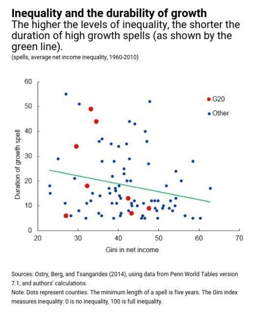economic good vs economic bad