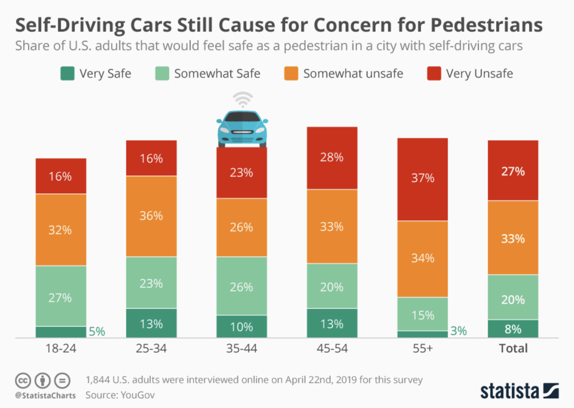 A majority of US pedestrians remain unpersuaded that self-driving cars are safe