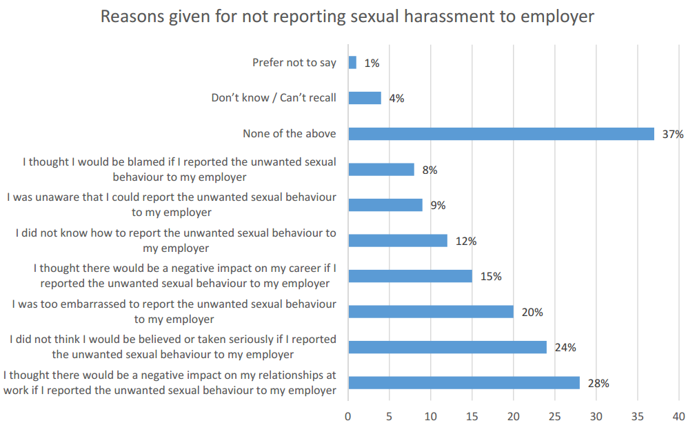 Why women choose not to report workplace sexual harassment