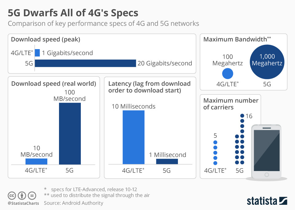 How 5G compares to 4G