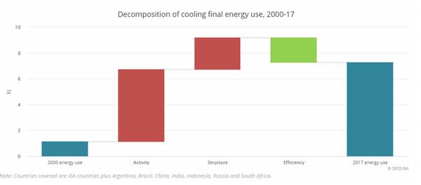 Le graphique de l'Agence internationale de l'énergie ci-dessus indique que l'amélioration de l'efficacité énergétique des climatiseurs a permis d'éviter une augmentation de la consommation énergétique de cet usage de 20 % depuis 2000 au niveau mondial.