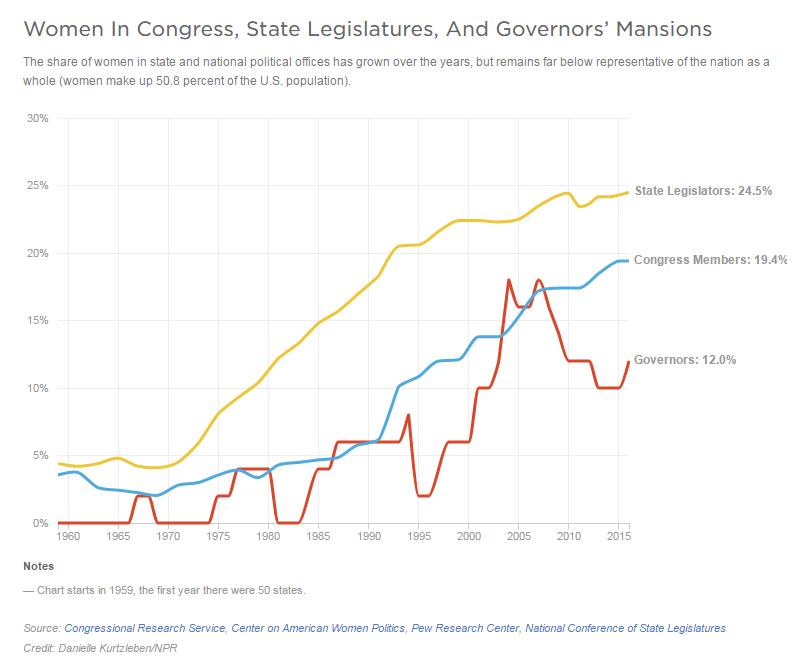 Women in Congress, state legislators and governors' mansions.