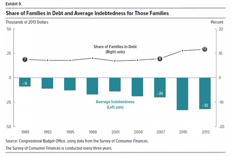 Share of Families in Debt and Averave Indebtedness for those families