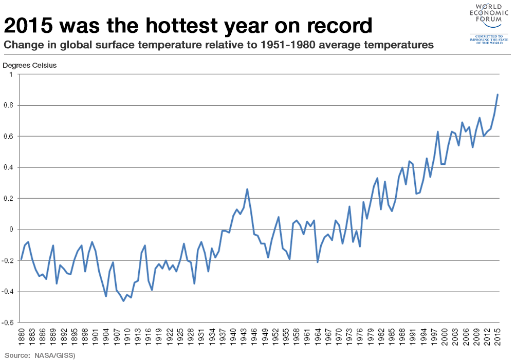 2015 was the hottest year on record