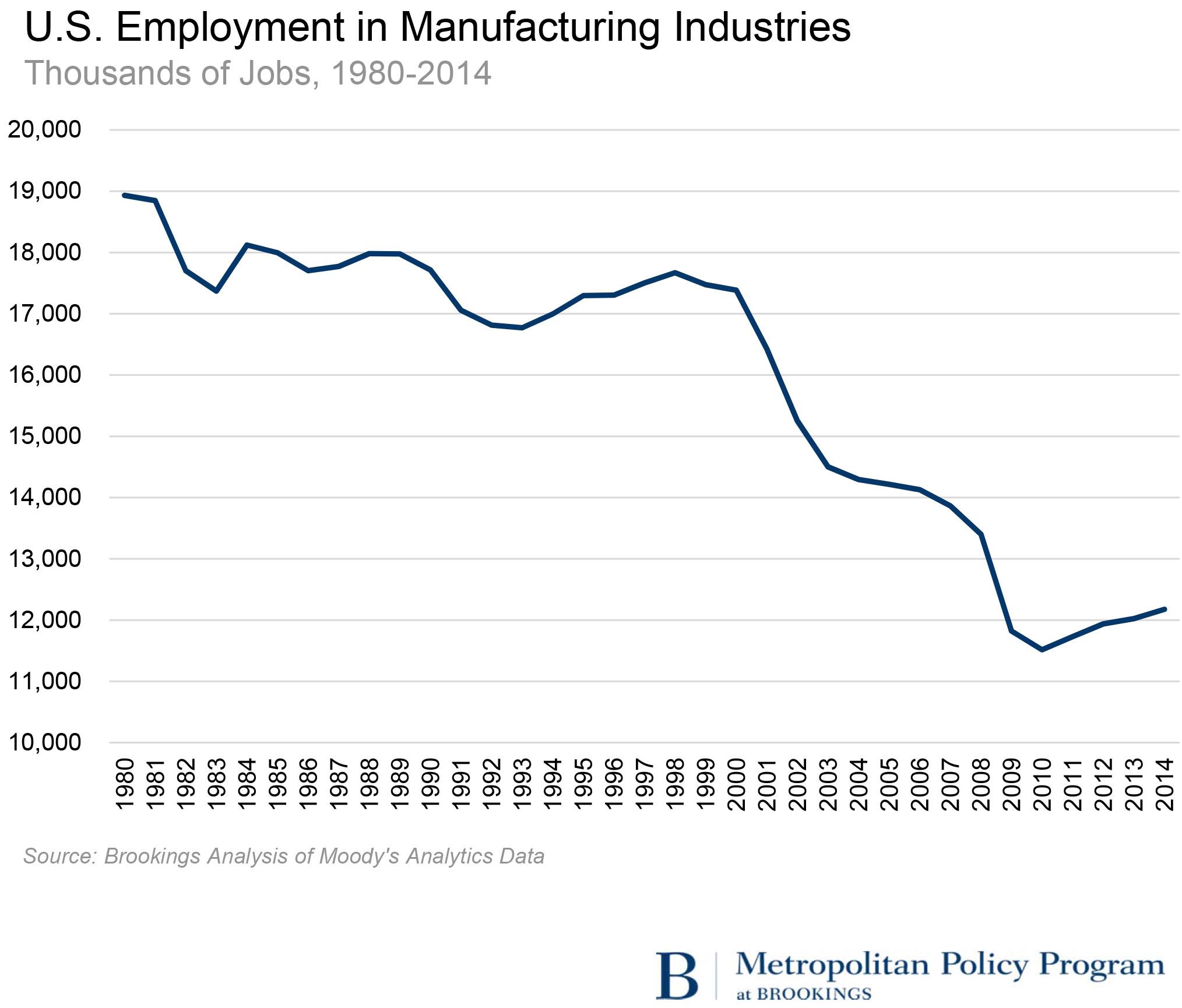 U.S. Employment in Manufacturing