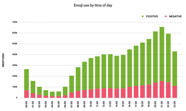 Emoji use by time of day