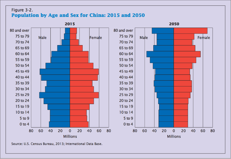 Population by age and sex for China; 2015 and 2050.