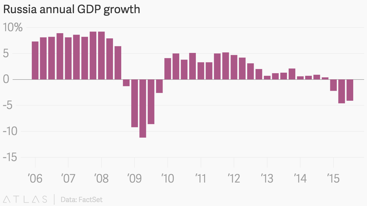 Russia annual GDP growth