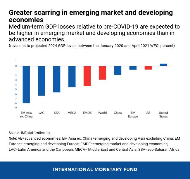 un gráfico que muestra que se espera que las pérdidas de PIB a mediano plazo en relación con antes de COVID-19 sean mayores en las economías de mercados emergentes y en desarrollo que en las economías avanzadas
