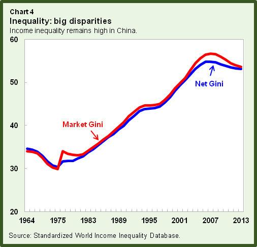 Inequality: big disparitites