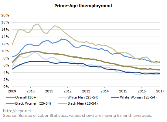 Prime-age unemployment in the US