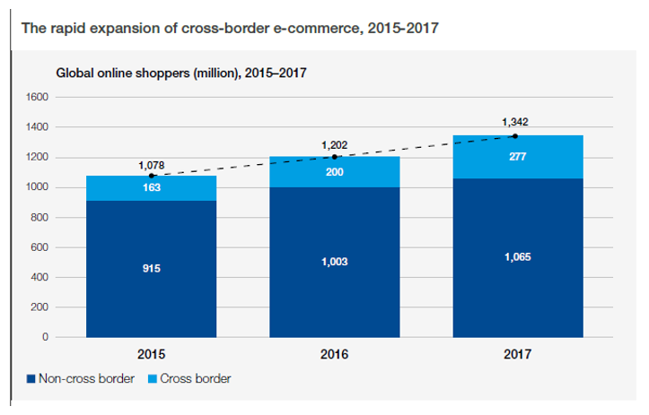 Global E-commerce sales surged to $29 trillion