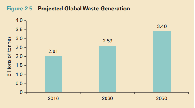 Projected Global Waste Generation