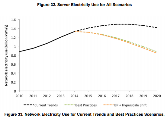 Server Electricity Use for All Scenarios